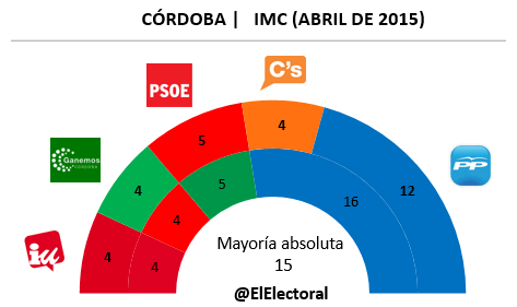 Encuesta electoral Córdoba