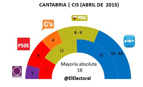 Encuesta Cantabria CIS en escaños