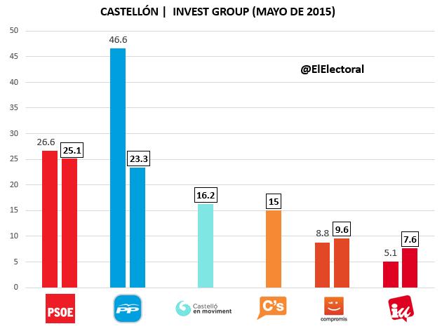 Encuesta Castellón Mayo