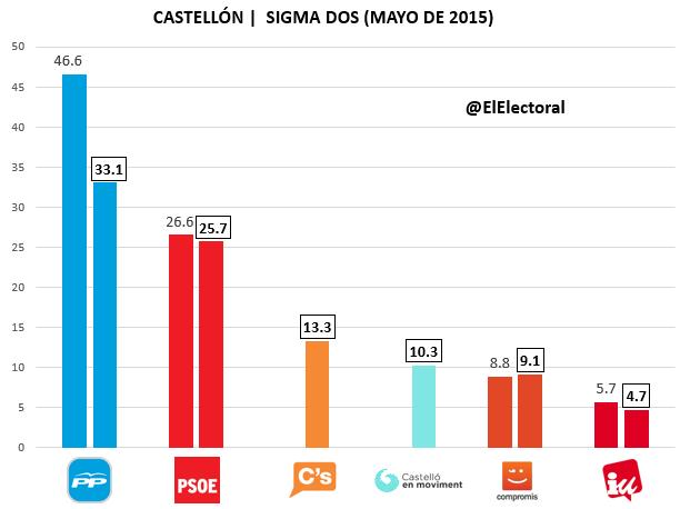 Encuesta electoral Alicante