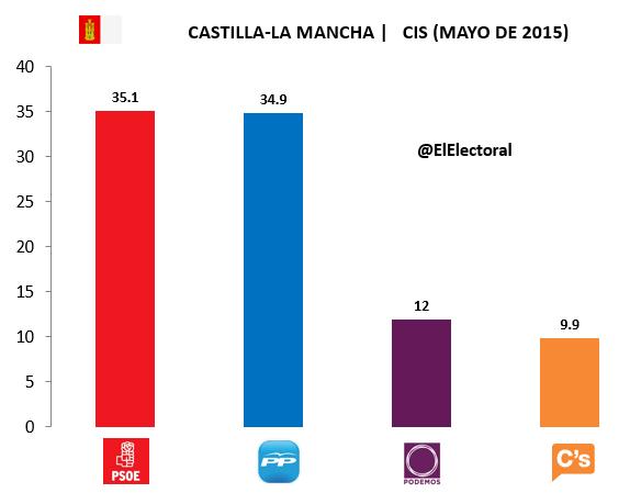 Encuesta Castilla-La Mancha CIS