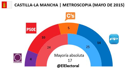 Encuesta Castilla-La Mancha Metroscopia Mayo en escaños
