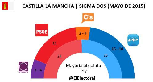 Encuesta Castilla-La Mancha Sigma Dos en escaños