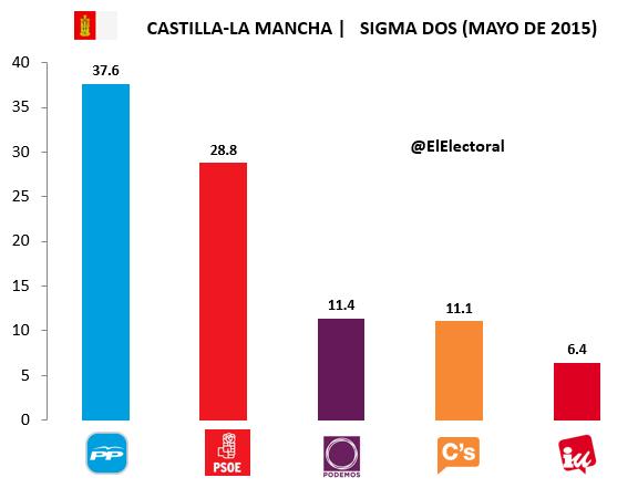 Encuesta Castilla-La Mancha Sigma Dos