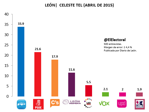 Encuesta electoral Celeste Tel León Abril