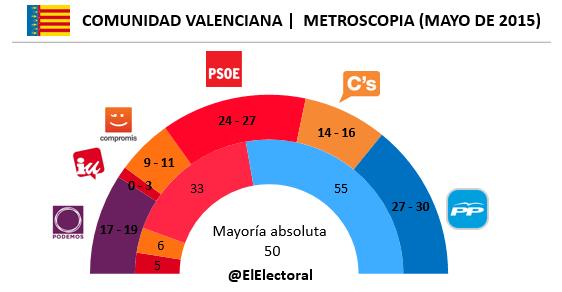 Encuesta Comunidad Valenciana Encuestamos Mayo en escaños