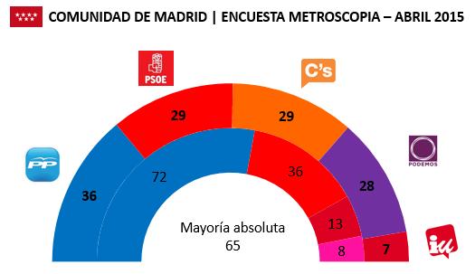 Encuesta Comunidad de Madrid Metroscopia Abril 2