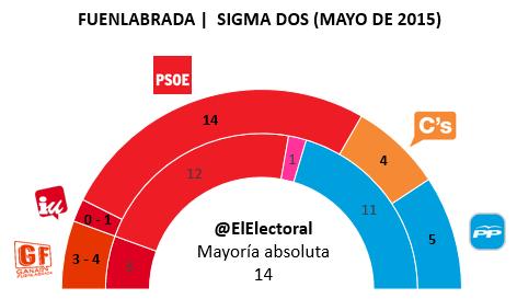 Encuesta electoral Fuenlabrada