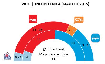 Encuesta electoral Vigo