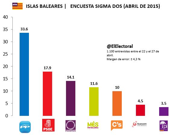 Encuesta electoral Islas Baleares