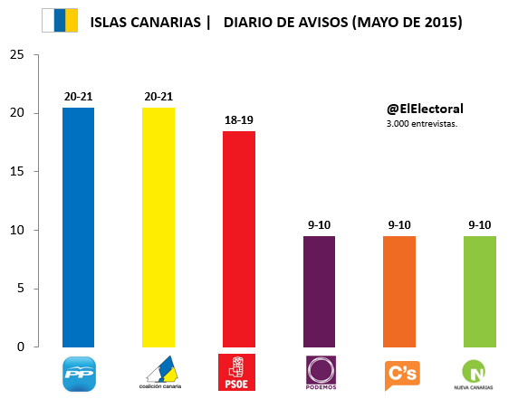 Encuesta Islas Canarias Diario de Avisos Mayo