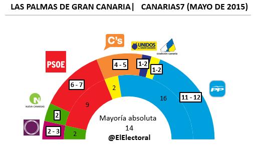 Encuesta Las Palmas de Gran Canaria Mayo en escaños