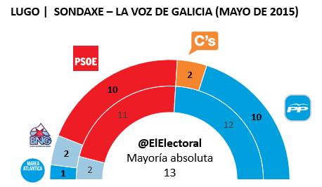 Encuesta Lugo Sondaxe Mayo en escaños