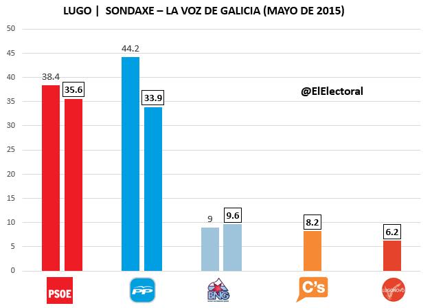 Encuesta Lugo Sondaxe Mayo