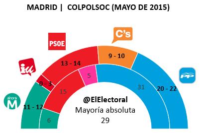 Encuesta Madrid COLPOLSOC Mayo en escaños