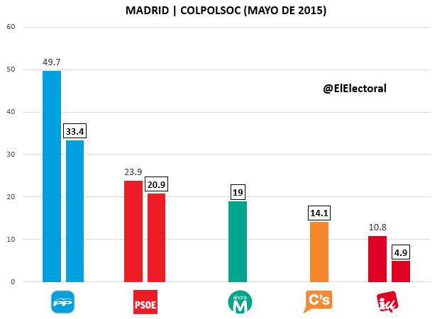 Encuesta Madrid COLPOLSOC Mayo