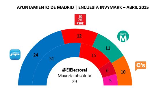 Encuesta Madrid Invymark en escaños Abril