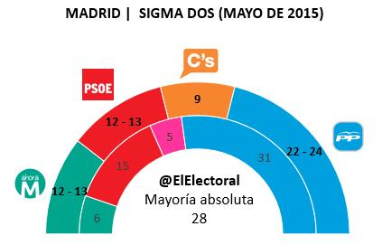 Encuesta Madrid Sigma Dos Mayo 2 en escaños