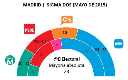 Encuesta Madrid Sigma Dos Mayo en escaños