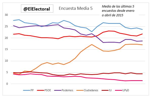Encuesta Media 5