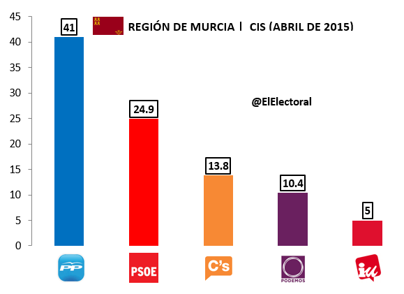 Encuesta Murcia CIS