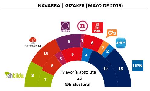 Encuesta electoral Navarra