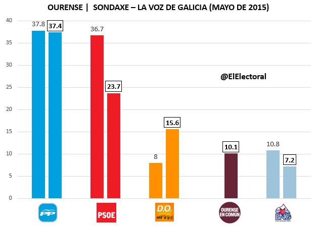 Encuesta Ourense Sondaxe Mayo