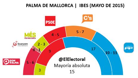 Encuesta electoral Palma de Mallorca