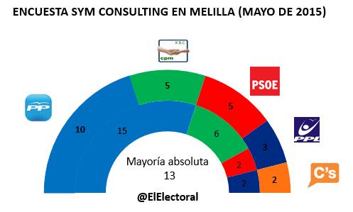 Encuesta SYM Melilla en escaños Mayo