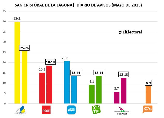 Encuesta electoral San Cristóbal de La Laguna