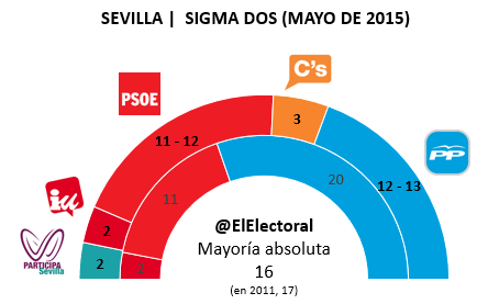 Encuesta electoral Sevilla