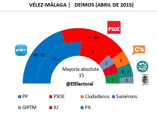Encuesta Vélez-Málaga en escaños