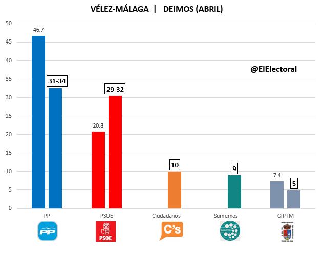 Encuesta Vélez-Málaga
