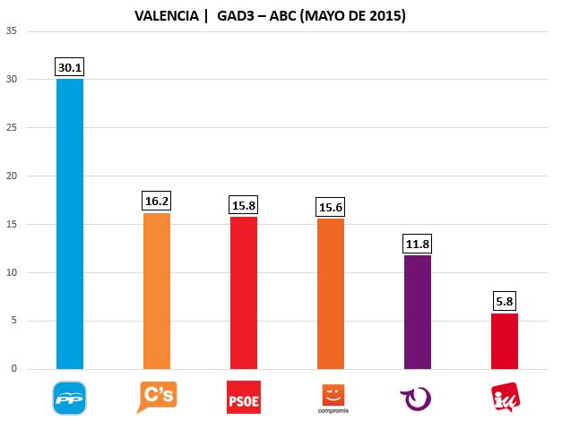 Encuesta electoral Valencia