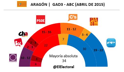 Encuesta electoral Aragón GAD3 en escaños Abril