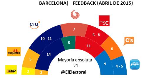 Encuesta electoral Feedback Barcelona en escaños Abril