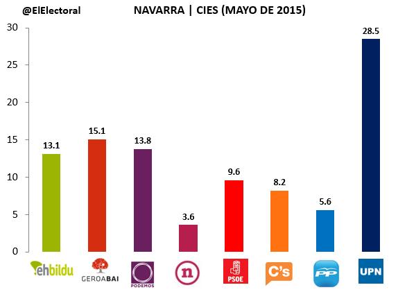 Encuesta electoral Navarra CIES Mayo