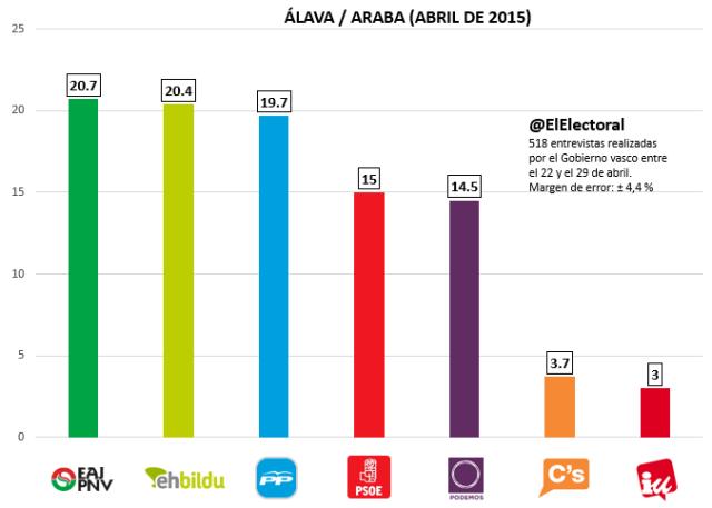 Encuesta electoral de abril en Álava