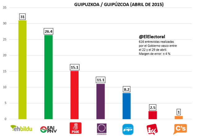 Encuesta electoral de abril en Guipuzkoa