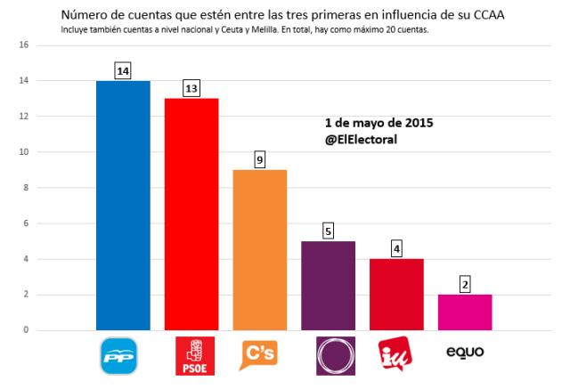 España por CCAA