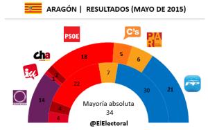 Elecciones Aragón