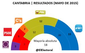 Elecciones Cantabria