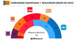 Elecciones Comunidad Valenciana
