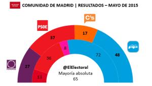 Elecciones Comunidad de Madrid