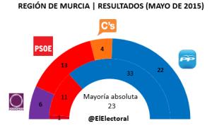Elecciones Región de Murcia