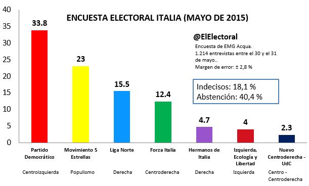 Encuesta electoral Italia