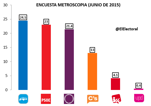 Encuesta electoral Metroscopia