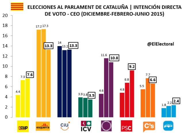 Encuesta CEO IDV Cataluña (junio)