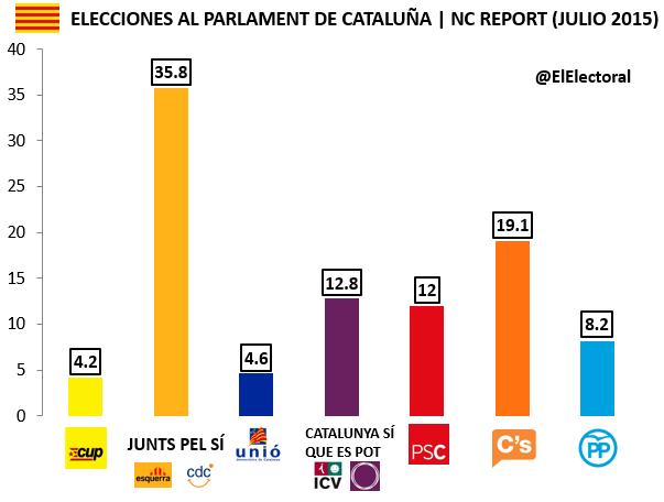 Encuesta Cataluña NC Report Julio