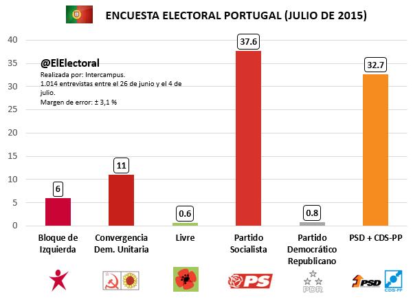 Encuesta electoral Portugal